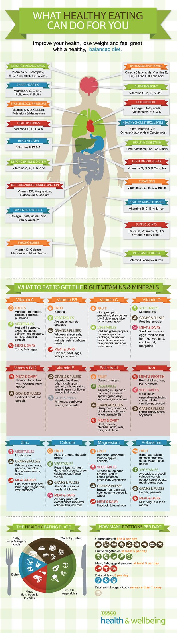 Lose Weight With Natural Vitamins and Minerals Infographics