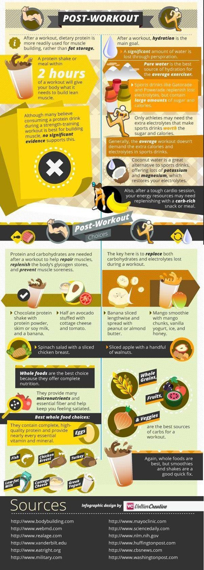 Post Workout Meal Easy To Understand Infographic