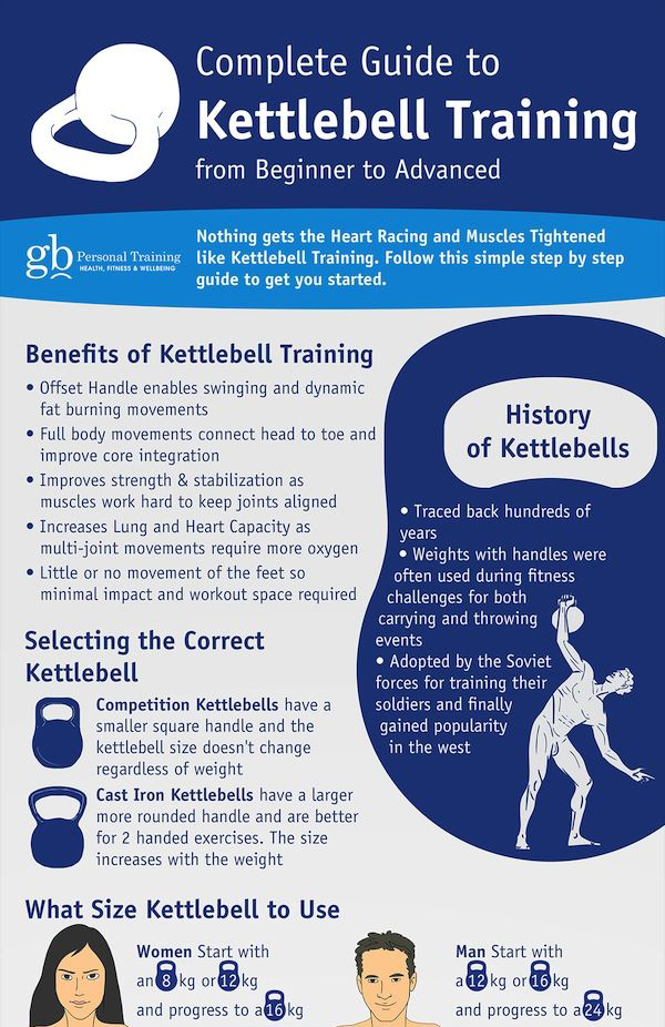 Kettlebell Training Guide From Beginner to Advance