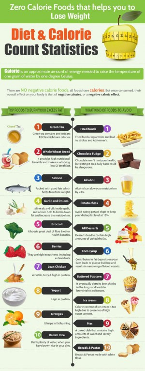 no-calorie-food-diet