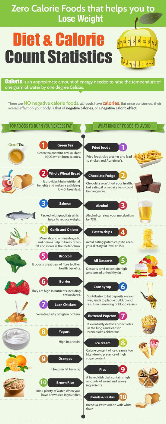 Zero Calorie Foods that Help You Lose Weight While Satisfying Hunger