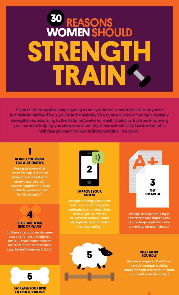 30 Scientific Reason Why Women Should Strength Train