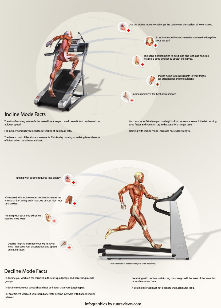 10 Beneficial Facts About Treadmill Workouts