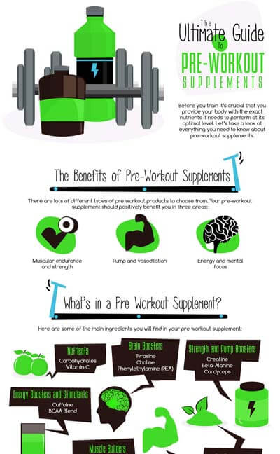 The Ultimate Guide to Pre-Workout Supplements Infographic