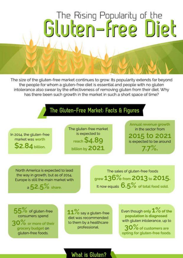 Gluten-Free Diet Benefits