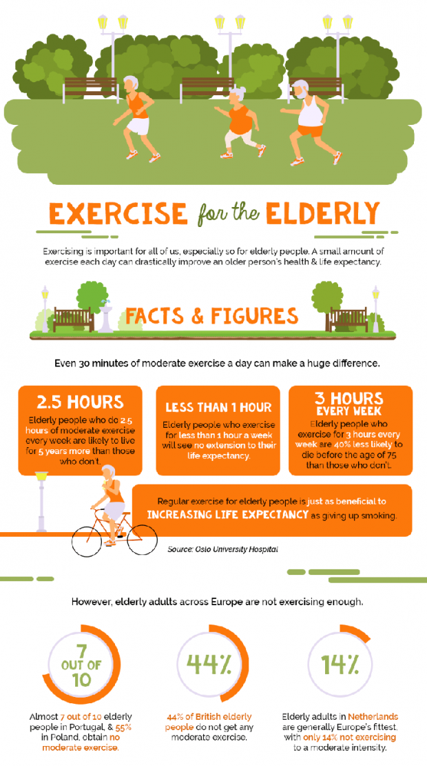 Weekly Exercise Can Add 5 Years to An Elderly Person's Life