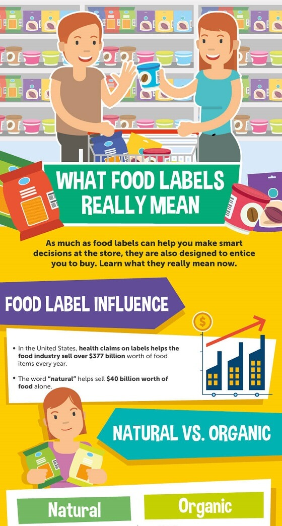 What Food Labels Really Mean
